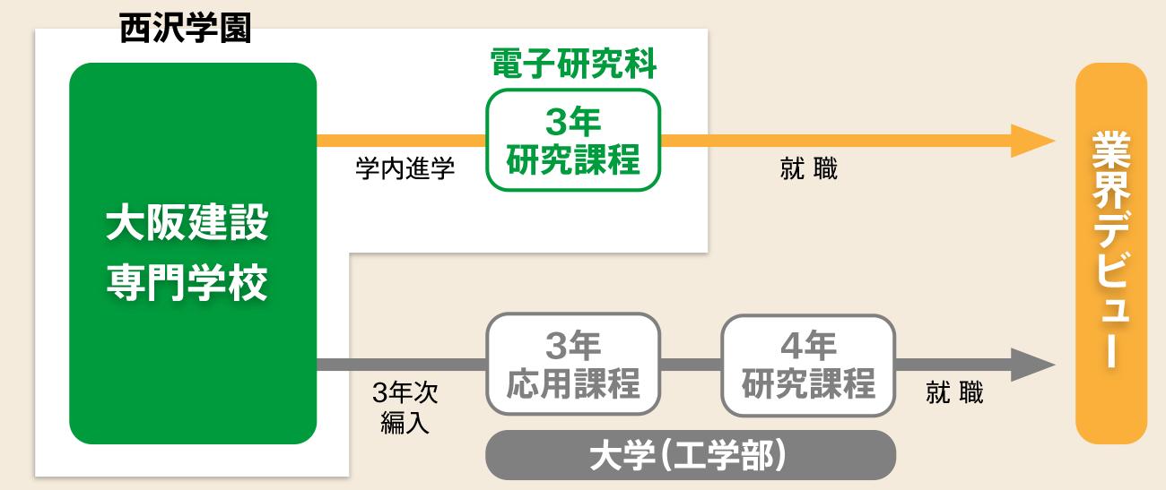 過程イメージ